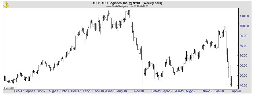 XPO weekly chart