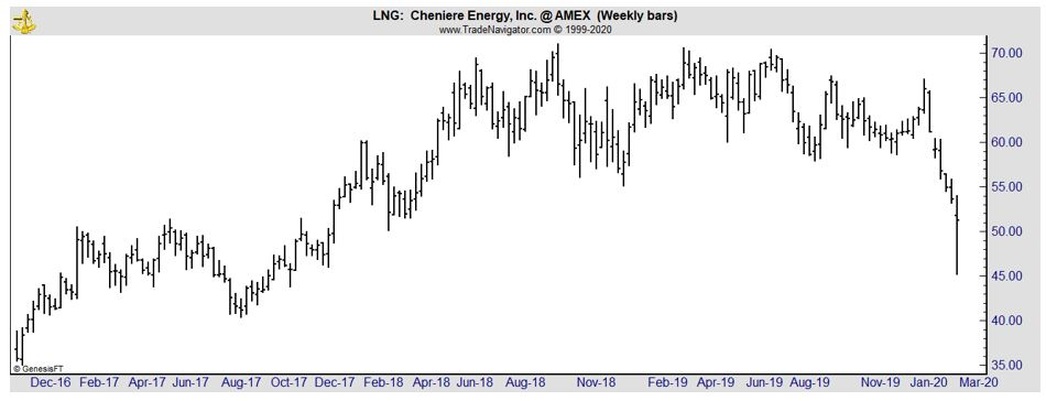 LNG weekly chart