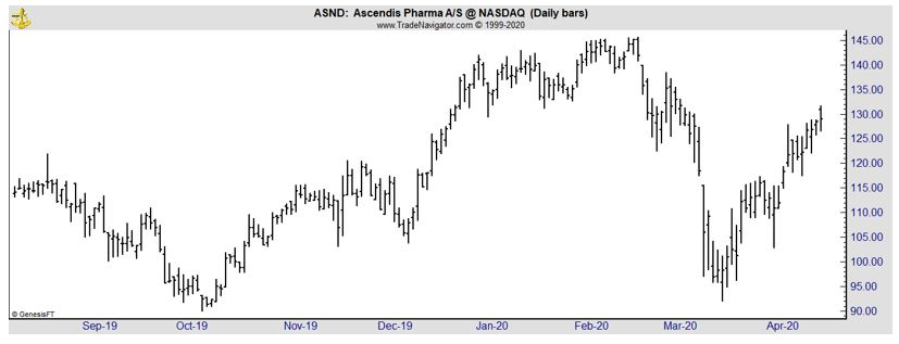 ASND daily chart