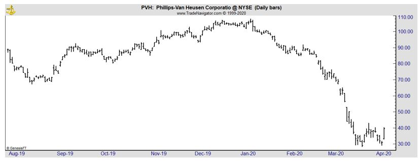 PVH daily chart