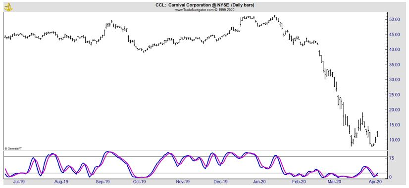 CCL daily chart