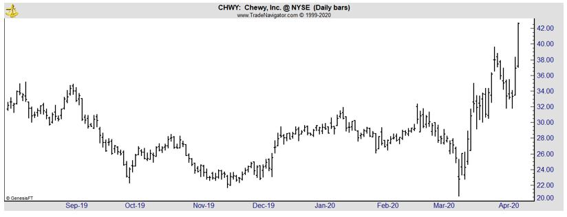CHWY daily chart