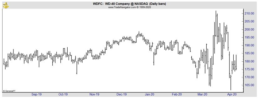 WDFC daily chart