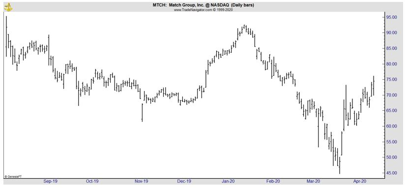 MTCH daily chart