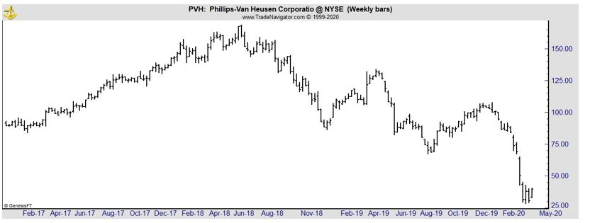 PVH weekly chart