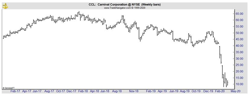 CCL weekly chart