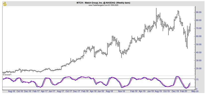 MTCH weekly chart