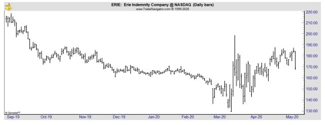 ERIE daily chart