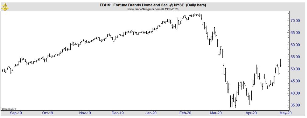 FBHS daily stock chart