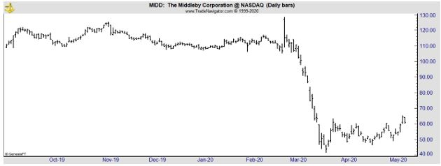 MIDD daily chart