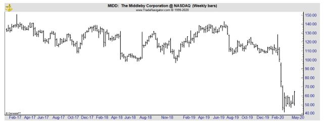 MIDD weekly chart