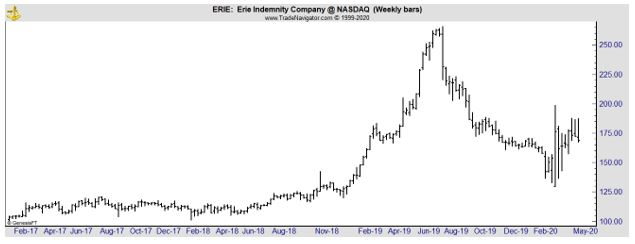 ERIE weekly chart