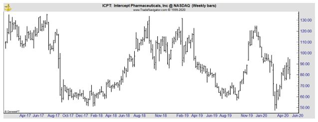 ICPT weekly chart