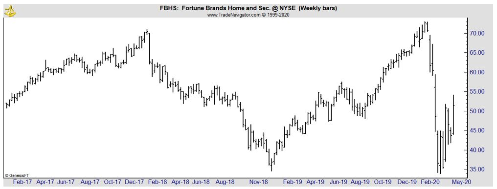 FBHS weekly stock chart