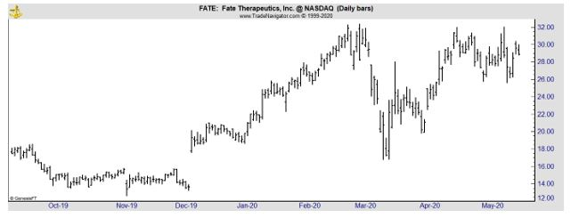 FATE daily chart