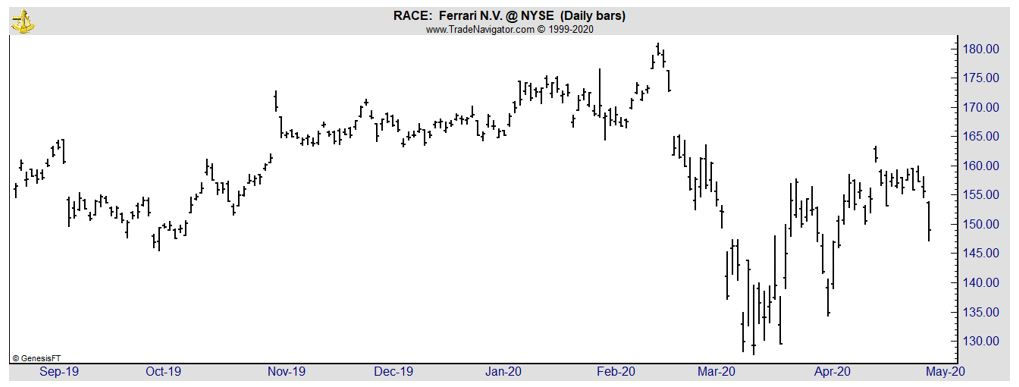 RACE daily chart