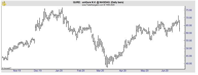 QURE daily chart