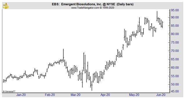 EBS daily chart