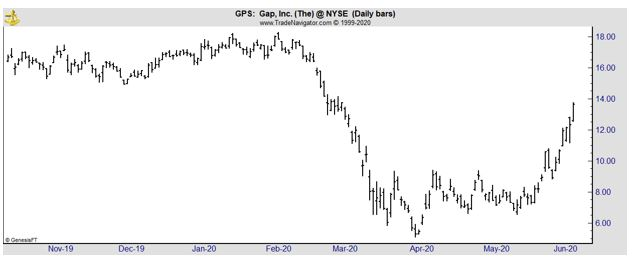 GPS daily chart