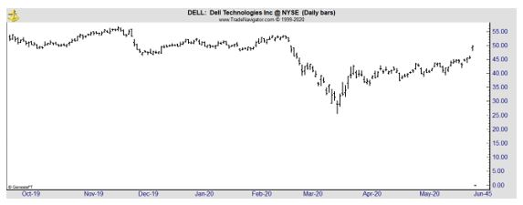 DELL daily chart