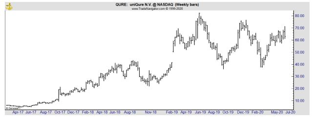 QURE weekly chart