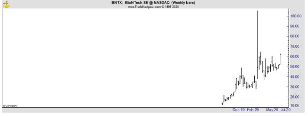 BNTX weekly chart