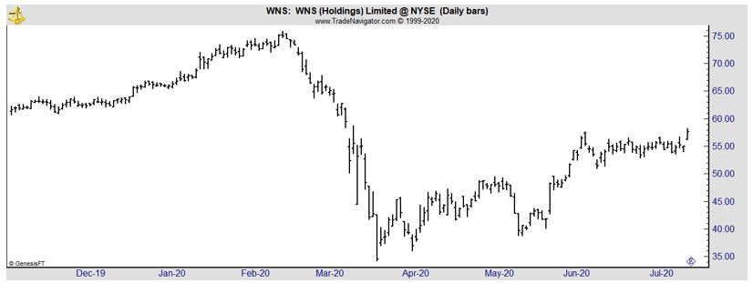 WNS daily chart