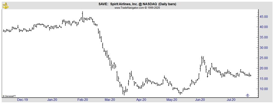 SAVE daily chart