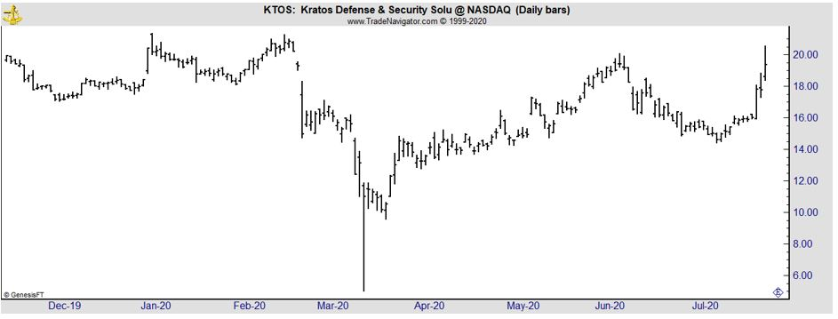 KTOS daily chart