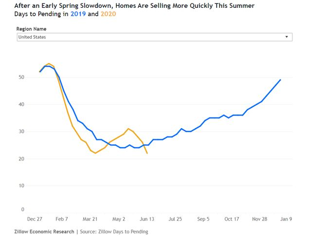 housing market sales