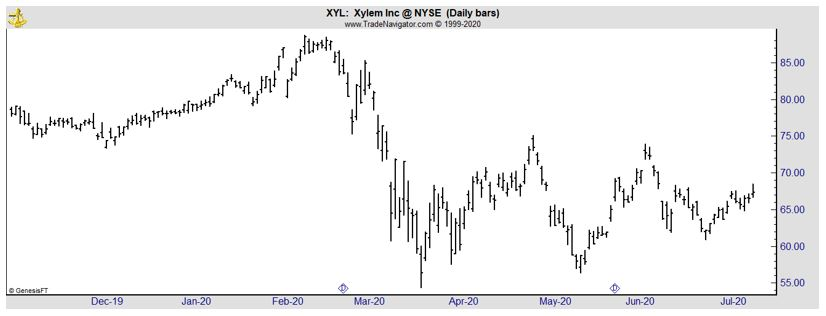 XYL daily chart