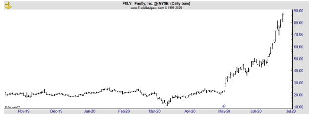 FSLY daily chart