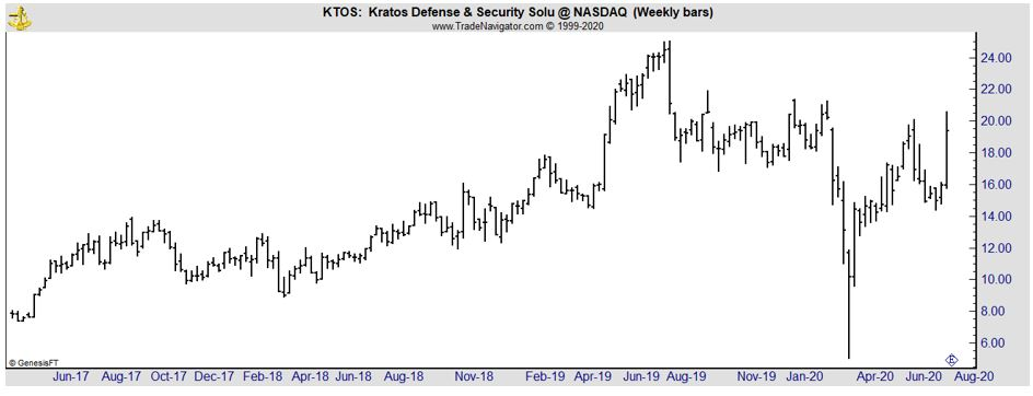 KTOS weekly chart