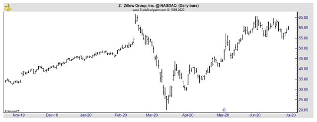 Z daily chart