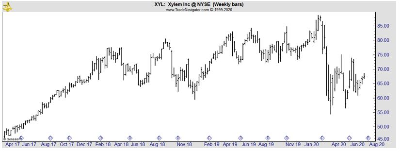 XYL weekly chart