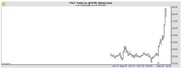 FSLY weekly chart