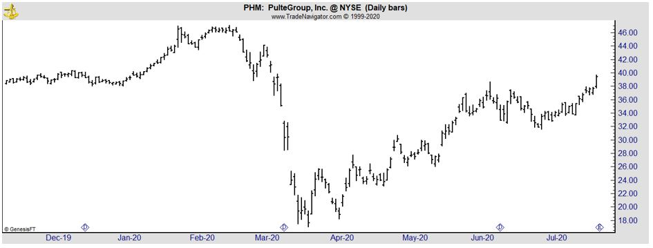 PHM daily chart