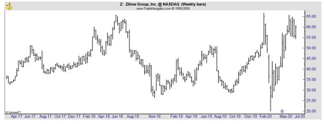 Z weekly chart