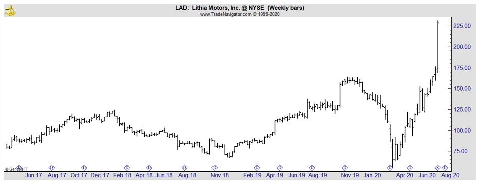 LAD weekly chart