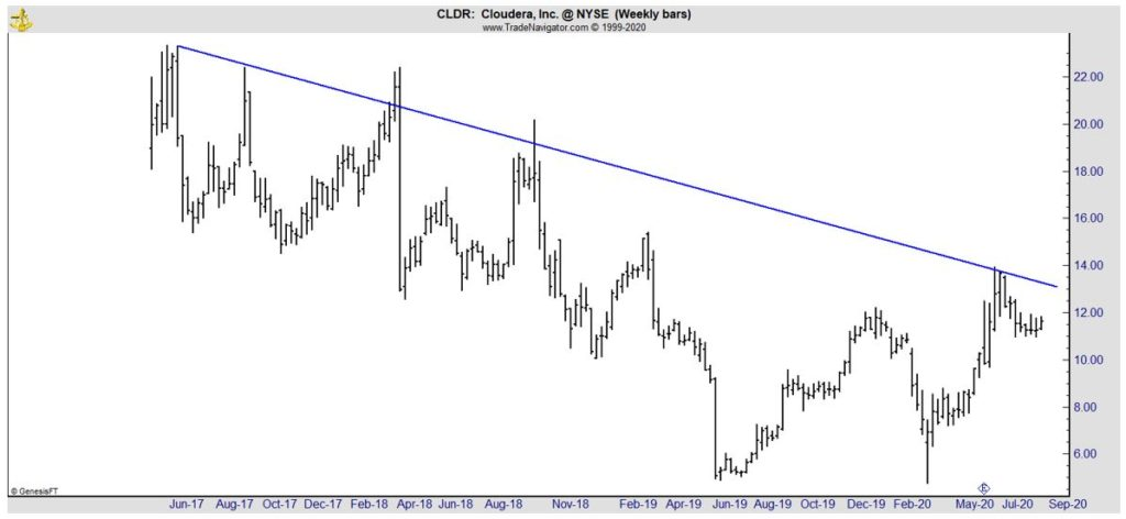 CLDR weekly chart
