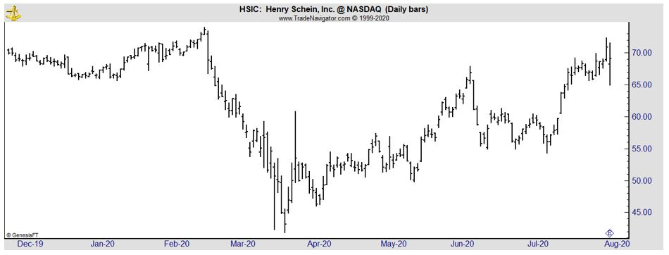 HSIC daily chart
