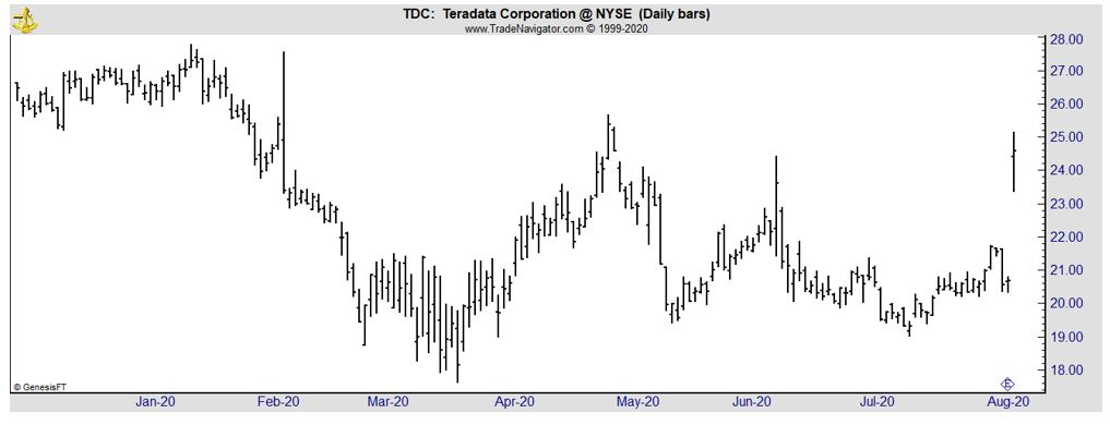 TDC daily chart