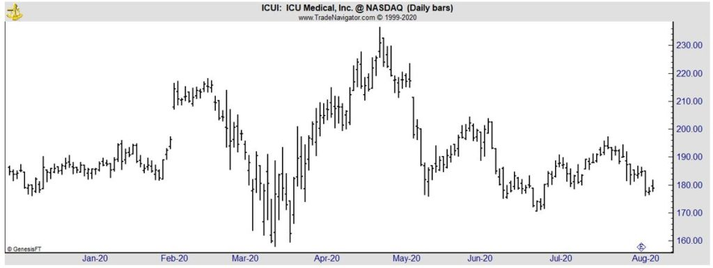 ICUI daily chart