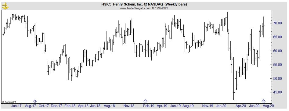 HSIC weekly chart