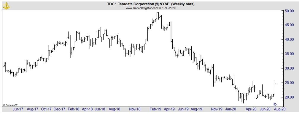 TDC weekly chart