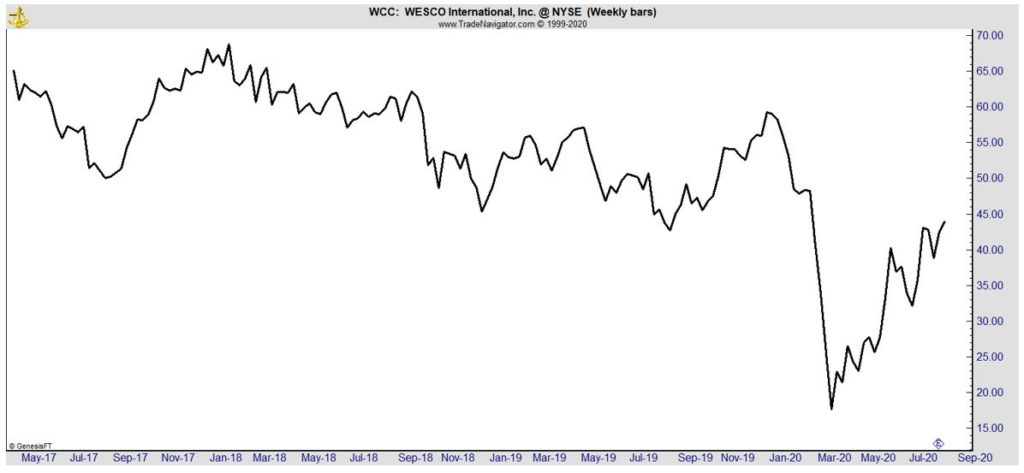 WCC weekly chart