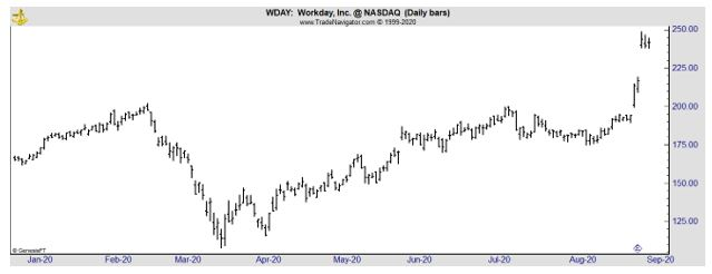 WDAY daily chart