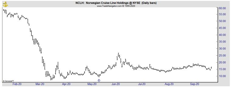 NCLH daily chart