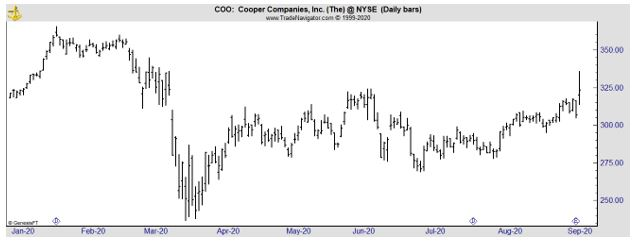 COO daily chart