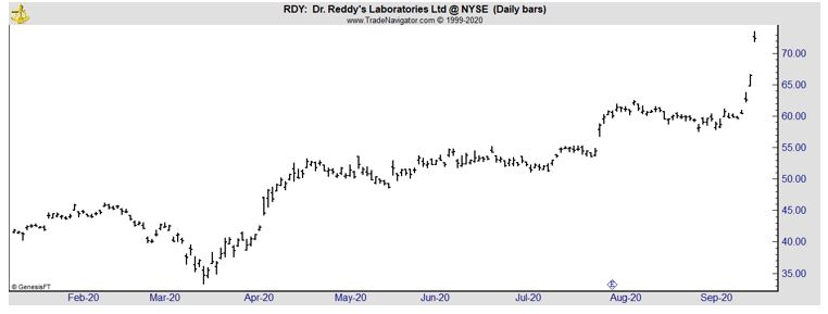RDY daily chart